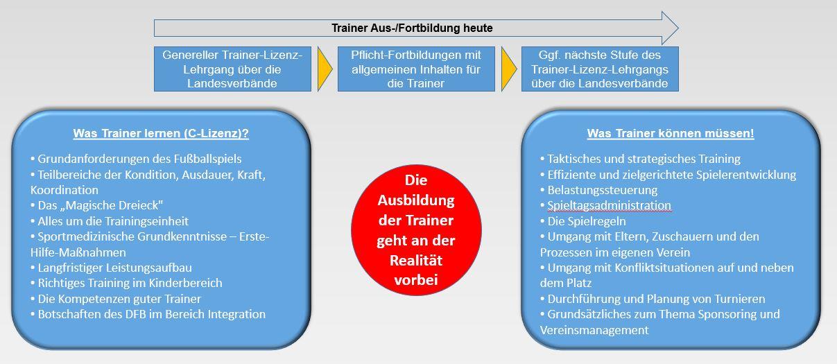 Trainer helfen Trainern - Top 1 - Die Trainer Ausbildung geht an der Realität vorbei