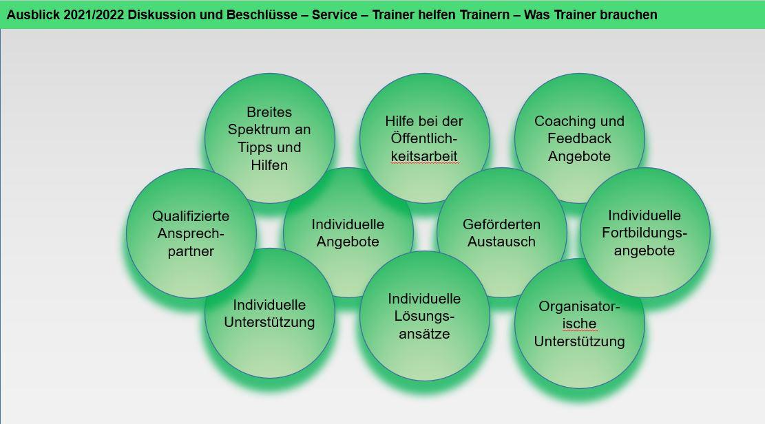 Trainer helfen Trainern - Top 3 - Was Trainer brauchen